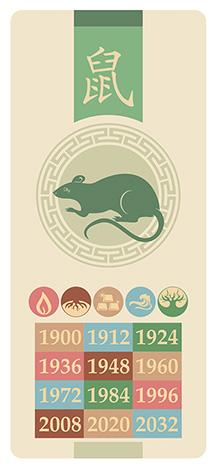 Крыса, знак китайского гороскопа