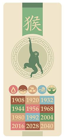 Обезьяна, знак китайского гороскопа