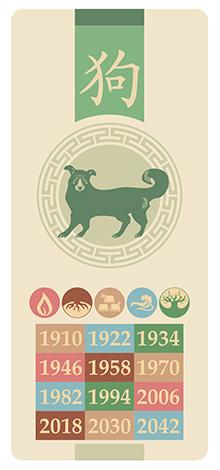 Собака, знак китайского гороскопа
