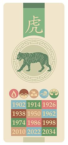 Тигр, знак китайского гороскопа