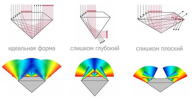Отражение лучей света в бриллианте в зависимости от глубины