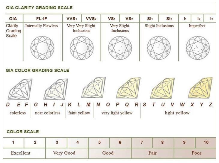 Шкала оценки цвета и чистоты бриллиантов GIA