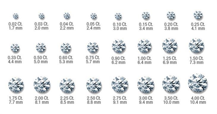 Таблица веса Алмаза, бриллианта
